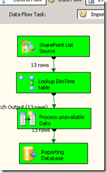 Using SSIS and Excel Services to Build a Lightweight Reporting Solution for SharePoint-Based Applications (Part 2)