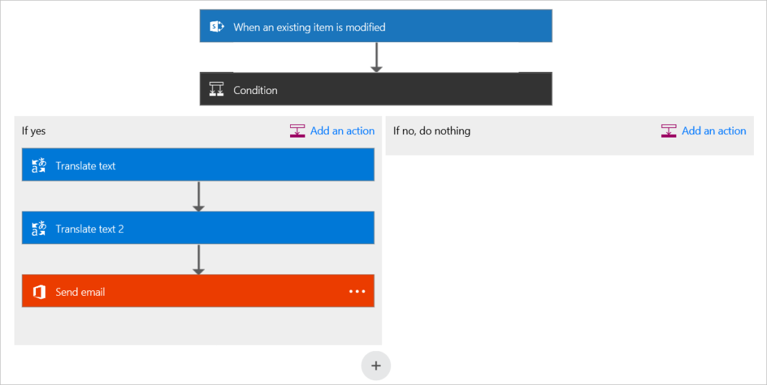Automating Language Translations in SharePoint-based solutions using Microsoft Flow