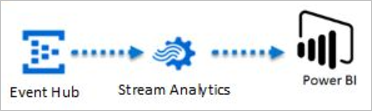 Issues with Azure Streaming Analytics + Power BI Real-Time Streaming for IoT Hot-Path Analytics