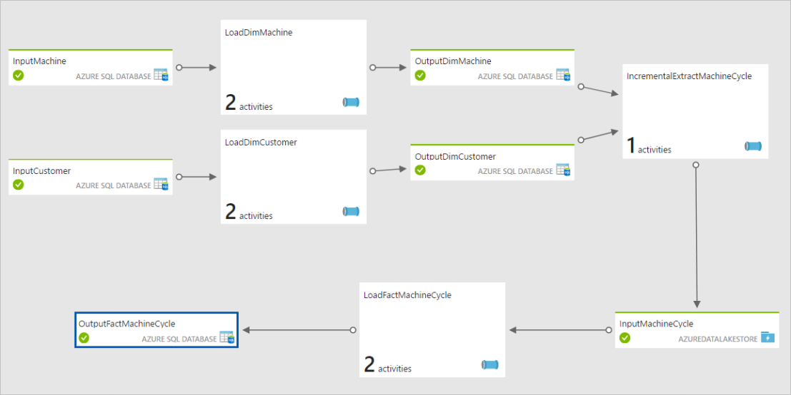 End-to-End Azure Data Factory Pipeline for Star Schema ETL