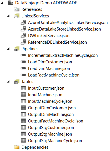 End-to-End Azure Data Factory Pipeline for Star Schema ETL (Part 1