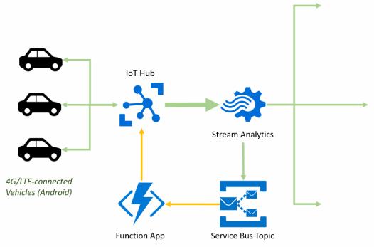 Azure Stream Analytics Patterns & Implementations – Azure