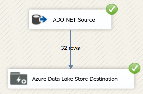 SSIS in Azure #1 – Periodically Ingesting Data from SQL
