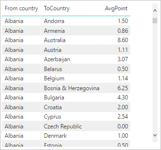 R Visual – Build Eurovision Voting Network Chart in Power BI – Azure
