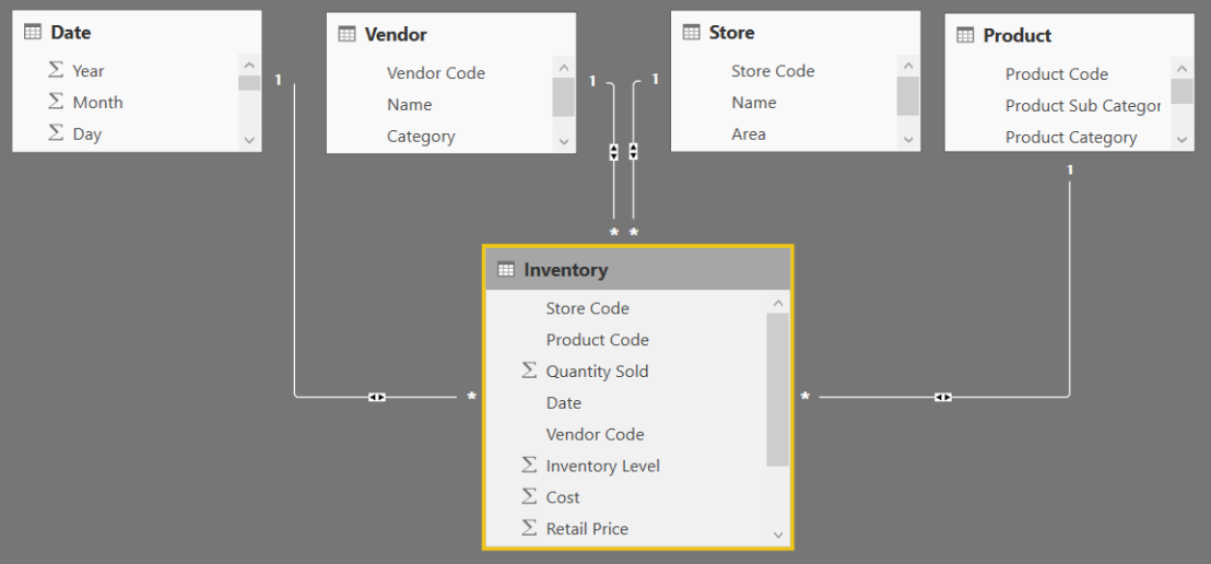 gmroi calculation Gmroi = (gross margin) / (average inventory cost) where gross margin is the difference between a company's revenues minus the cost of goods sold, as in: gross margin = (revenue - cost of goods sold.