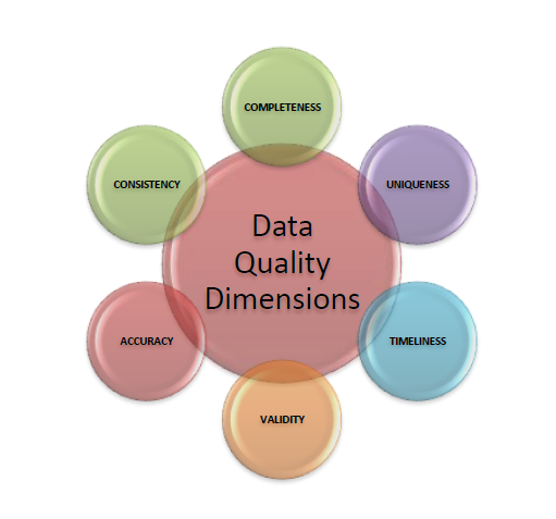 Data Quality Improvement – DQ Dimensions =Confusions