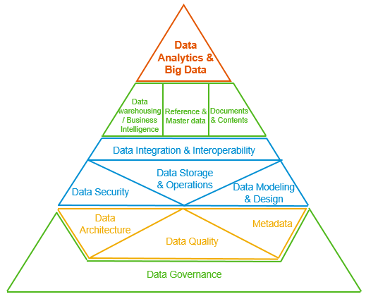 What is Data Management, actually? – DAMA-DMBOKFramework